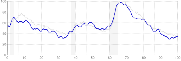 Missouri monthly unemployment rate chart from 1990 to February 2020